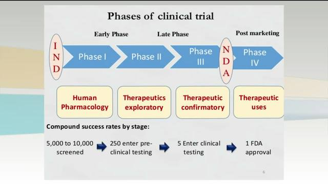 marketing and phase trial Percentage of new molecular entities entering each phase of clinical trials 23 2 research and development in the pharmaceutical industry in any pharmaceutical.
