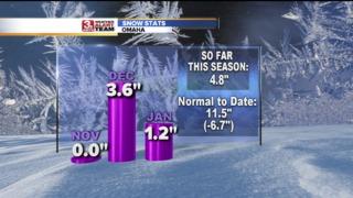 Snowfall Remains Below Average