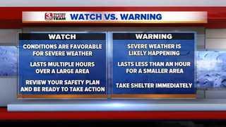 Severe Weather Awareness Week: Terminology