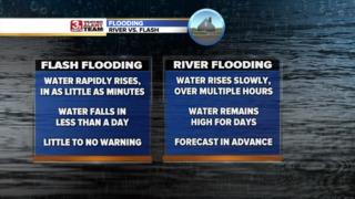 Severe Weather Awareness Week: Flooding
