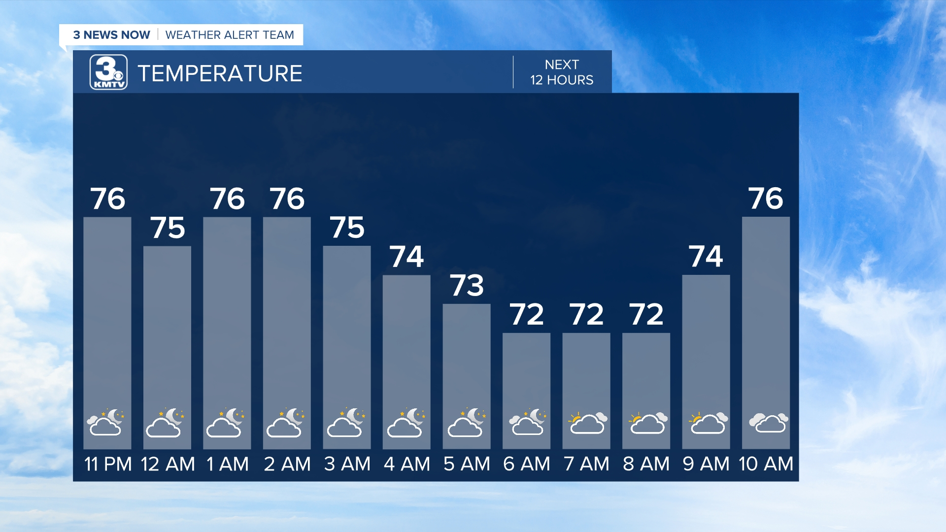 Hourly Temp Forecast